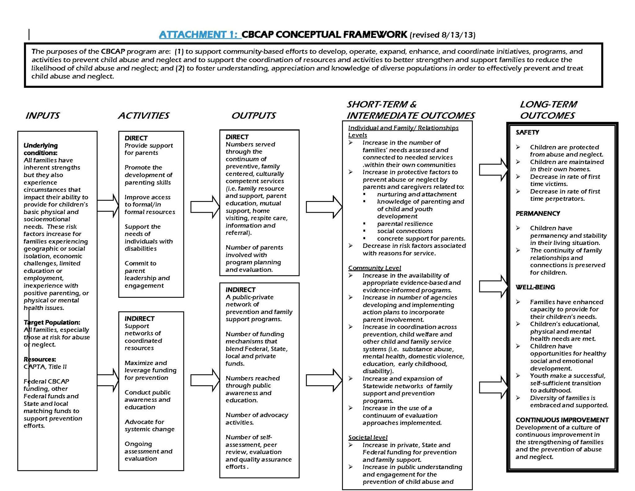 CBCAP Conceptual Framework